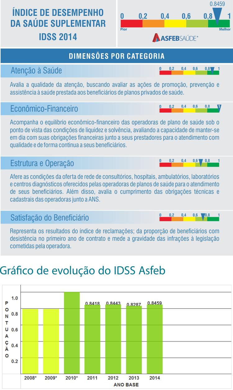 IDSS ASFEB